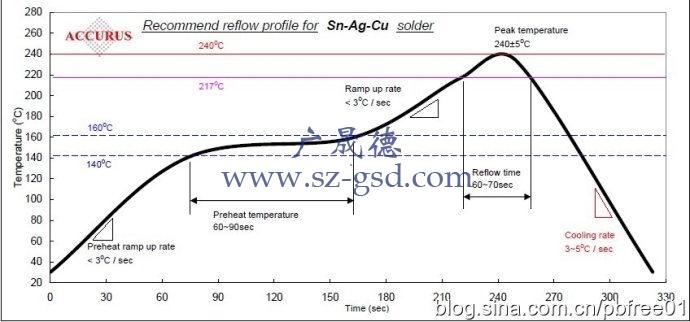 铅回流焊温度曲线