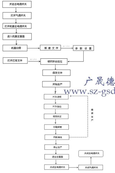 全自动锡膏印刷机流程图