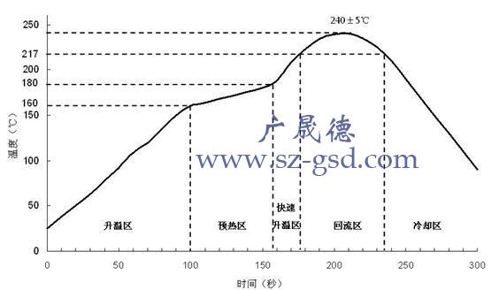理想回流焊温度曲线