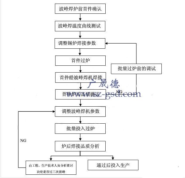 波峰焊工艺流程